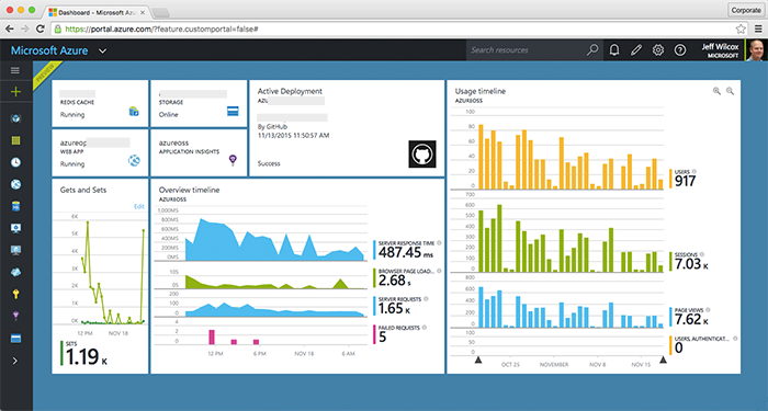 The Azure Portal with various Open Source Portal resources pinned to the Start experience.