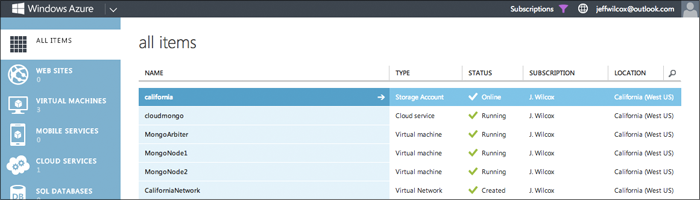 The various Windows Azure infrastructure services deployed for my MongoDB replica set.