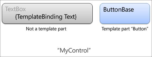 TemplateBinding