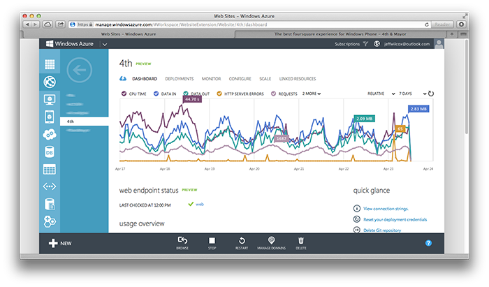 The portal dashboard view shows information about web endpoints, graphics and charts of recent data transfers, CPU use, and other metrics of interest.