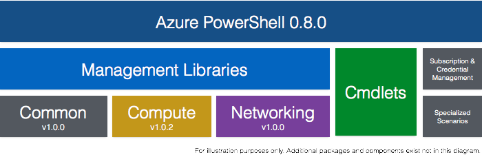 The Azure PowerShell product has actually been layered on top of the management libraries for over 6 months.
